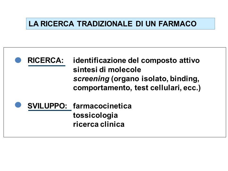 LA RICERCA TRADIZIONALE DI UN FARMACO RICERCA:identificazione del composto attivo sintesi di molecole screening (organo isolato, binding, comportament