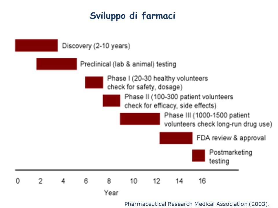 Figure 2. Biotech drug discovery process. Pharmaceutical Research Medical Association (2003). Sviluppo di farmaci