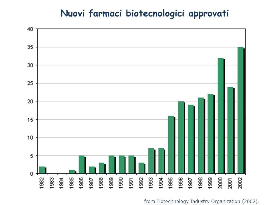 from Biotechnology Industry Organization (2002). Nuovi farmaci biotecnologici approvati