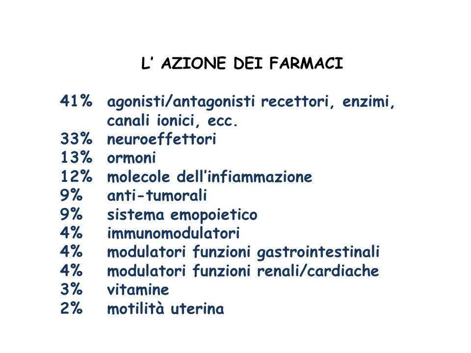 L AZIONE DEI FARMACI 41%agonisti/antagonisti recettori, enzimi, canali ionici, ecc. 33%neuroeffettori 13%ormoni 12%molecole dellinfiammazione 9%anti-t