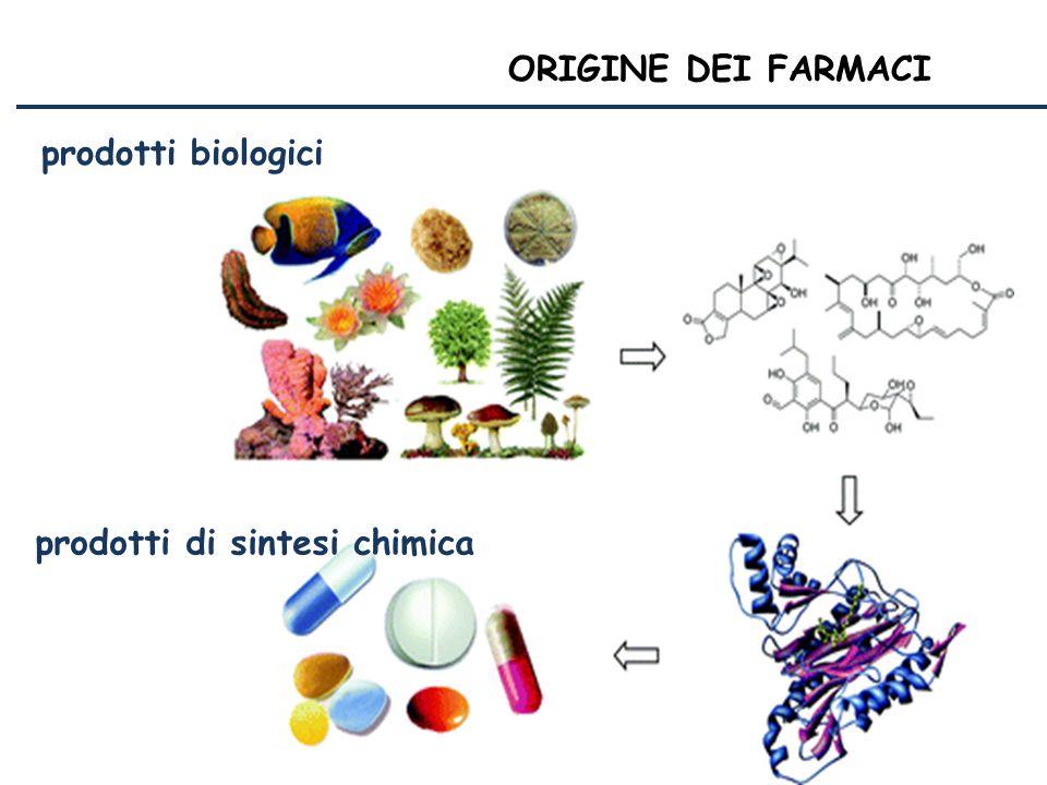 ORIGINE DEI FARMACI prodotti biologici prodotti di sintesi chimica