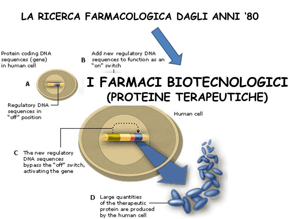 LA RICERCA FARMACOLOGICA DAGLI ANNI 80 I FARMACI BIOTECNOLOGICI (PROTEINE TERAPEUTICHE)