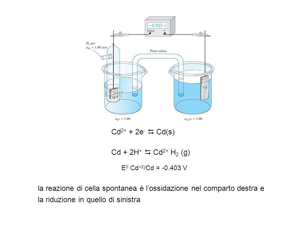 Cd + 2H + Cd 2+ H 2 (g) E 0 Cd +2 /Cd = -0.403 V Cd 2+ + 2e - Cd(s) la reazione di cella spontanea è lossidazione nel comparto destra e la riduzione i