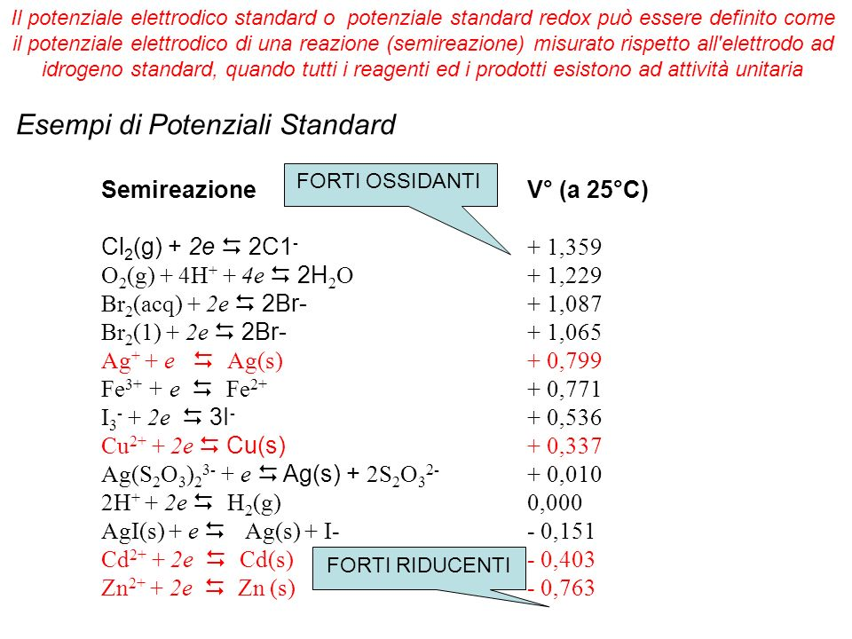 Esempi di Potenziali Standard SemireazioneV° (a 25°C) Cl 2 (g) + 2e 2C1 - + 1,359 O 2 (g) + 4H + + 4e 2H 2 O+ 1,229 Br 2 (acq) + 2e 2Br- + 1,087 Br 2