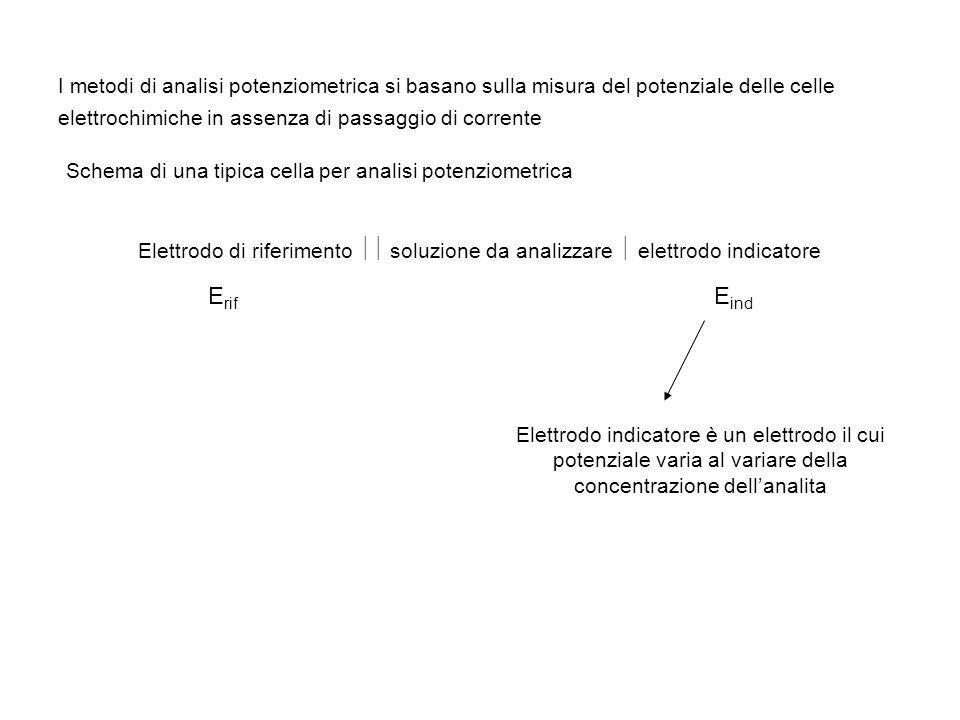 I metodi di analisi potenziometrica si basano sulla misura del potenziale delle celle elettrochimiche in assenza di passaggio di corrente Schema di un