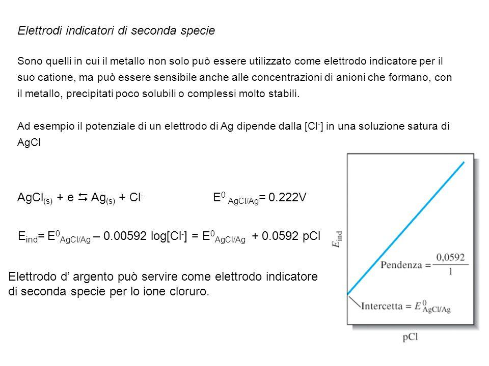 Elettrodi indicatori di seconda specie Sono quelli in cui il metallo non solo può essere utilizzato come elettrodo indicatore per il suo catione, ma p