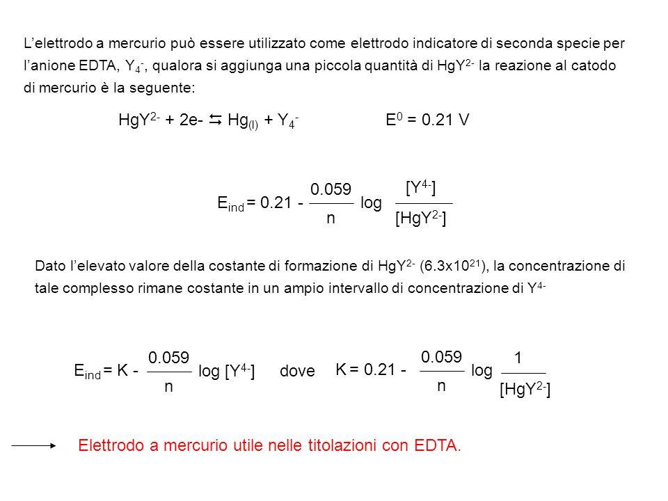 Lelettrodo a mercurio può essere utilizzato come elettrodo indicatore di seconda specie per lanione EDTA, Y 4 -, qualora si aggiunga una piccola quant