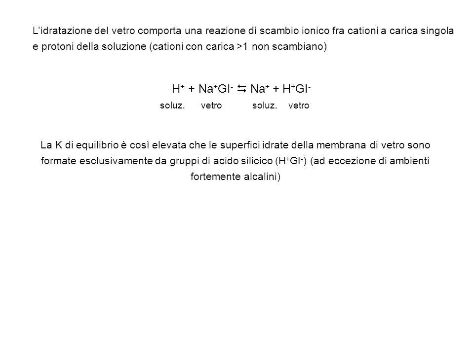 Lidratazione del vetro comporta una reazione di scambio ionico fra cationi a carica singola e protoni della soluzione (cationi con carica >1 non scamb