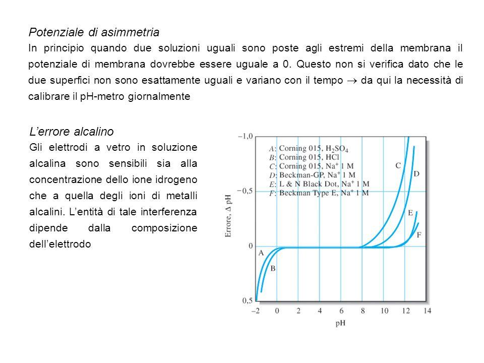 Potenziale di asimmetria In principio quando due soluzioni uguali sono poste agli estremi della membrana il potenziale di membrana dovrebbe essere ugu