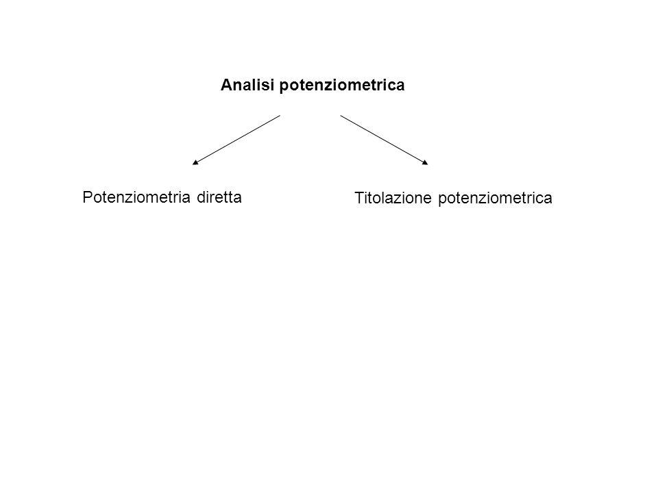 Analisi potenziometrica Potenziometria diretta Titolazione potenziometrica