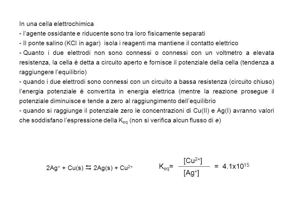 La cella può essere schematicamente rappresentata nel seguente modo: Pt, H 2 (p= 1 atm) H + (aH + = 1) Ag + (aAg + = 1) Ag Considerando il valore del voltaggio positivo (+ 0.799V) la reazione di cella spontanea è lossidazione nel comparto sinistra e la riduzione in quello di destra 2Ag + + H 2 (g) 2Ag(s) + 2 H + Si determina quindi che E 0 Ag + /Ag = +0.799 V