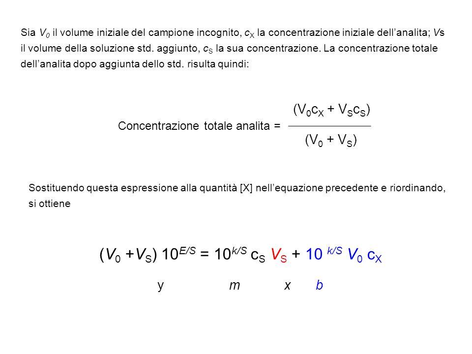 Sia V 0 il volume iniziale del campione incognito, c X la concentrazione iniziale dellanalita; Vs il volume della soluzione std. aggiunto, c S la sua