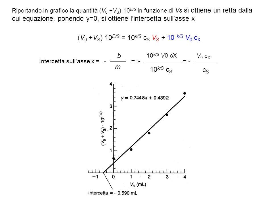 Riportando in grafico la quantità (V 0 +V S ) 10 E/S in funzione di Vs si ottiene un retta dalla cui equazione, ponendo y=0, si ottiene lintercetta su
