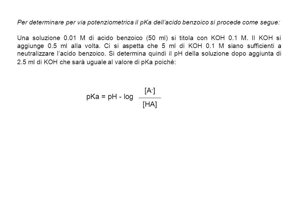 Per determinare per via potenziometrica il pKa dellacido benzoico si procede come segue: Una soluzione 0.01 M di acido benzoico (50 ml) si titola con