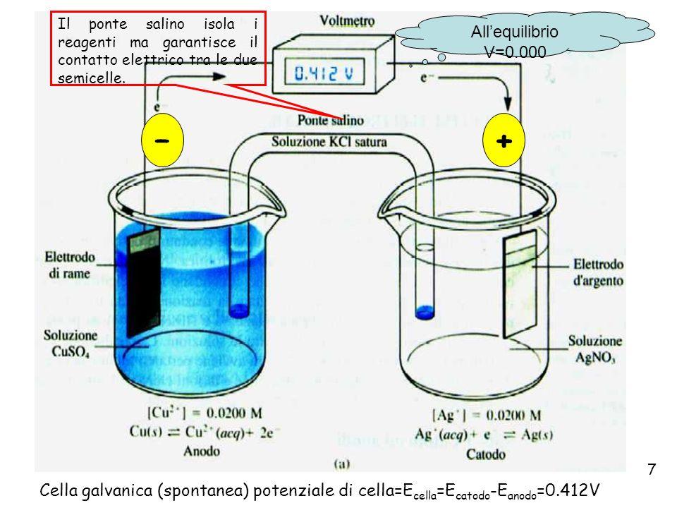 Esempi di Potenziali Standard SemireazioneV° (a 25°C) Cl 2 (g) + 2e 2C1 - + 1,359 O 2 (g) + 4H + + 4e 2H 2 O+ 1,229 Br 2 (acq) + 2e 2Br- + 1,087 Br 2 (1) + 2e 2Br- + 1,065 Ag + + e Ag(s) + 0,799 Fe 3+ + e Fe 2+ + 0,771 I 3 - + 2e 3I - + 0,536 Cu 2+ + 2e Cu(s) + 0,337 Ag(S 2 O 3 ) 2 3- + e Ag(s) + 2S 2 O 3 2- + 0,010 2H + + 2e H 2 (g) 0,000 AgI(s) + e Ag(s) + I-- 0,151 Cd 2+ + 2e Cd(s) - 0,403 Zn 2+ + 2e Zn (s) - 0,763 FORTI OSSIDANTI FORTI RIDUCENTI Il potenziale elettrodico standard o potenziale standard redox può essere definito come il potenziale elettrodico di una reazione (semireazione) misurato rispetto all elettrodo ad idrogeno standard, quando tutti i reagenti ed i prodotti esistono ad attività unitaria