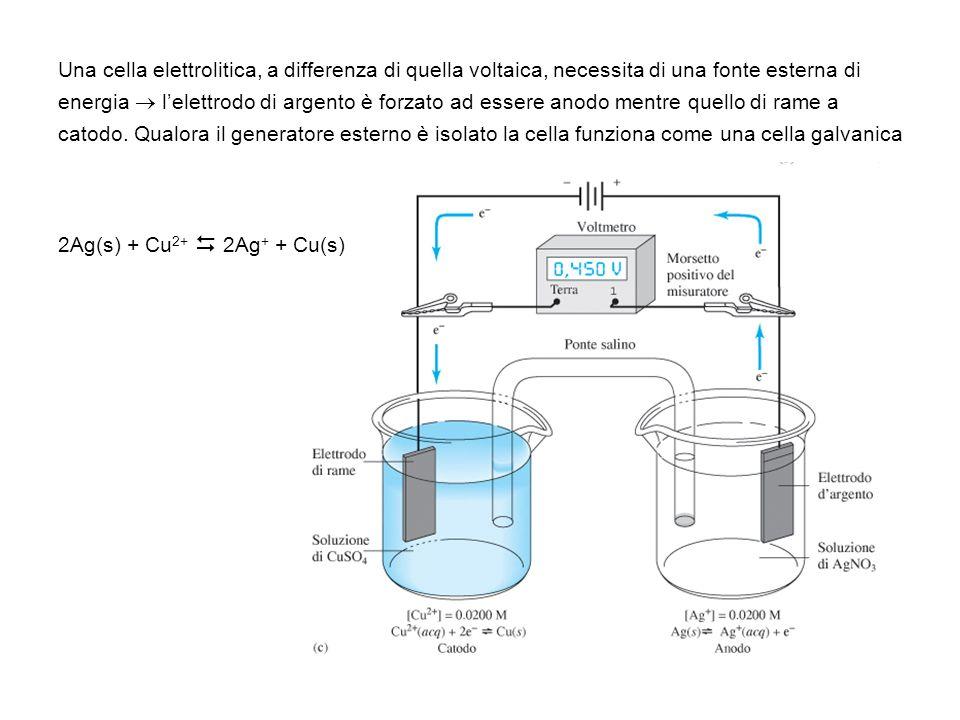 Una cella elettrolitica, a differenza di quella voltaica, necessita di una fonte esterna di energia lelettrodo di argento è forzato ad essere anodo me