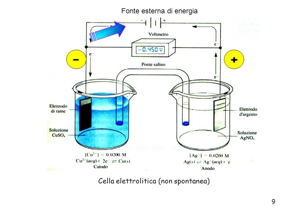 20 Normalmente, almeno a livello didattico, nellequazione di Nernst sono usate le concentrazioni: e quindi,per la reazione Fe 2+ + Ce 4+ = Fe 3+ + Ce 3+ si può scrivere Sostituendo i valori delle varie costanti si ottiene Una variazione della concentrazione ionica fa parallelamente cambiare il potenziale elettrodico