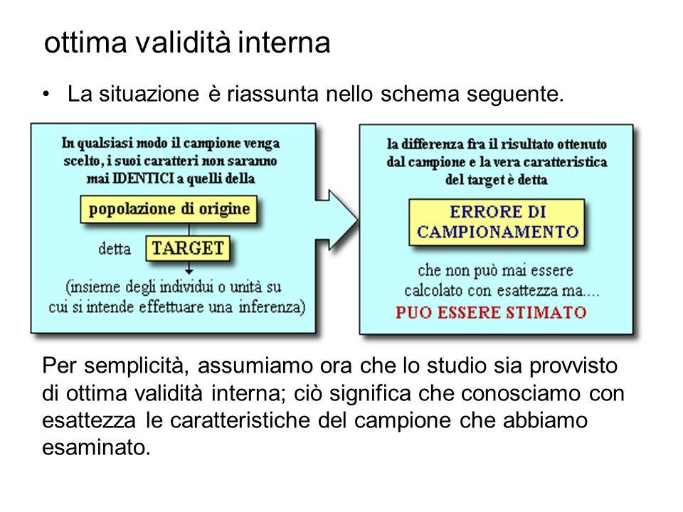 ottima validità interna La situazione è riassunta nello schema seguente. Per semplicità, assumiamo ora che lo studio sia provvisto di ottima validità