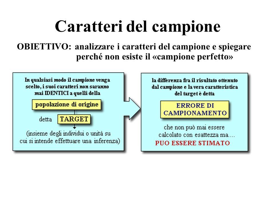 L errore di campionamento L errore di campionamento è rappresentato dalla differenza tra i risultati ottenuti dal campione e la vera caratteristica della popolazione che vogliamo stimare.