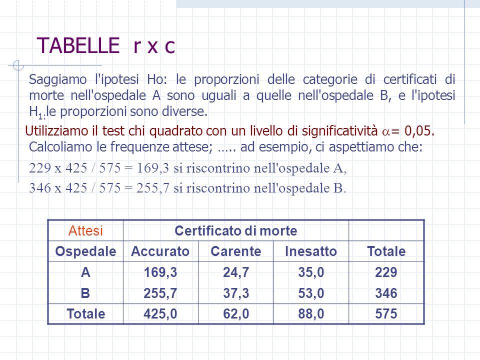 TABELLE r x c Saggiamo l'ipotesi Ho: le proporzioni delle categorie di certificati di morte nell'ospedale A sono uguali a quelle nell'ospedale B, e l'