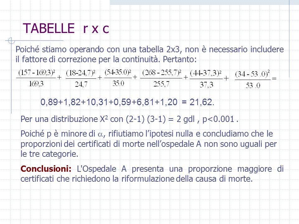 TABELLE r x c Poiché stiamo operando con una tabella 2x3, non è necessario includere il fattore di correzione per la continuità. Pertanto: 0,89+1,82+1