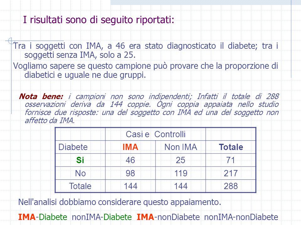 I risultati sono di seguito riportati: Tra i soggetti con IMA, a 46 era stato diagnosticato il diabete; tra i soggetti senza IMA, solo a 25. Vogliamo