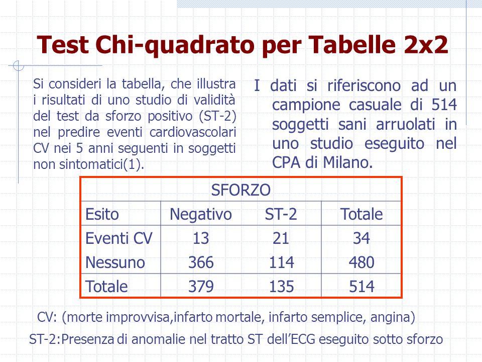 Test Chi quadrato per Tabelle 2x2 Si consideri la tabella, che illustra i risultati di uno studio di validità del test da sforzo positivo (ST-2) nel p