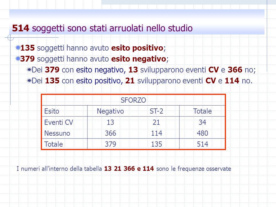 514 soggetti sono stati arruolati nello studio 135 soggetti hanno avuto esito positivo; 379 soggetti hanno avuto esito negativo; Dei 379 con esito neg