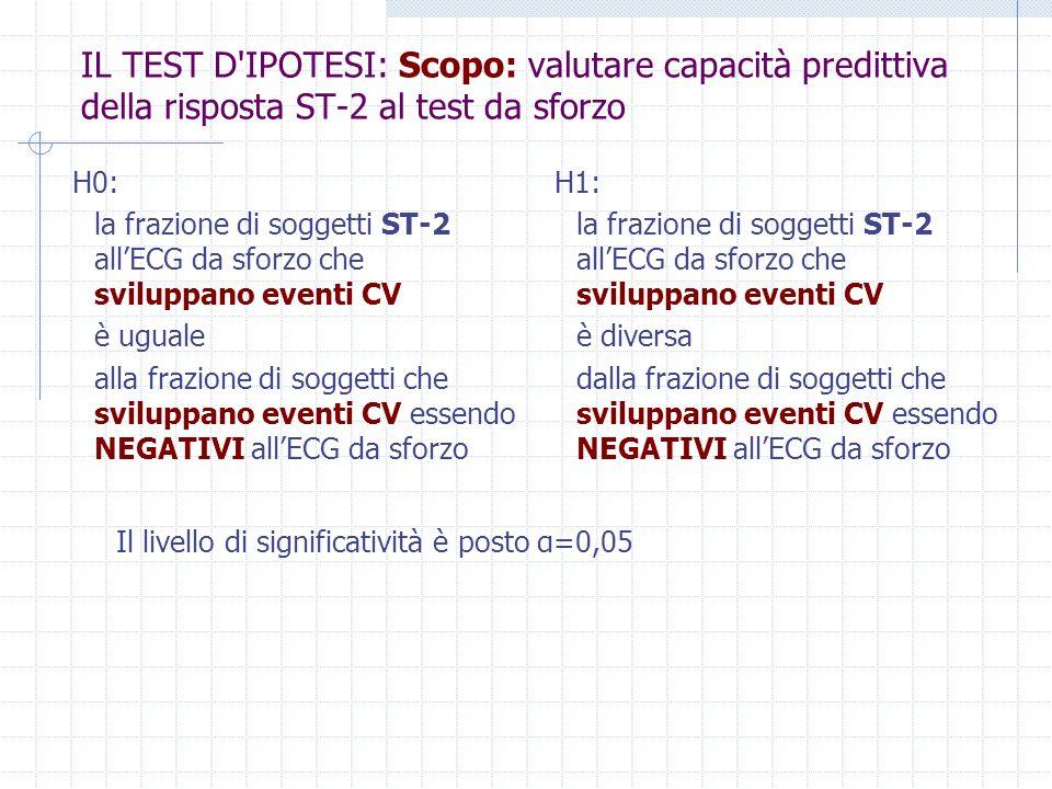 IL TEST D'IPOTESI: Scopo: valutare capacità predittiva della risposta ST-2 al test da sforzo H0: la frazione di soggetti ST-2 allECG da sforzo che svi