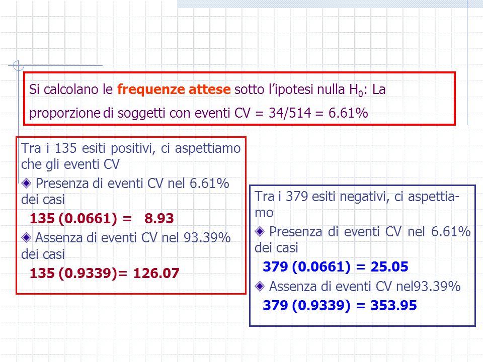 Si calcolano le frequenze attese sotto lipotesi nulla H 0 : La proporzione di soggetti con eventi CV = 34/514 = 6.61% Tra i 135 esiti positivi, ci asp