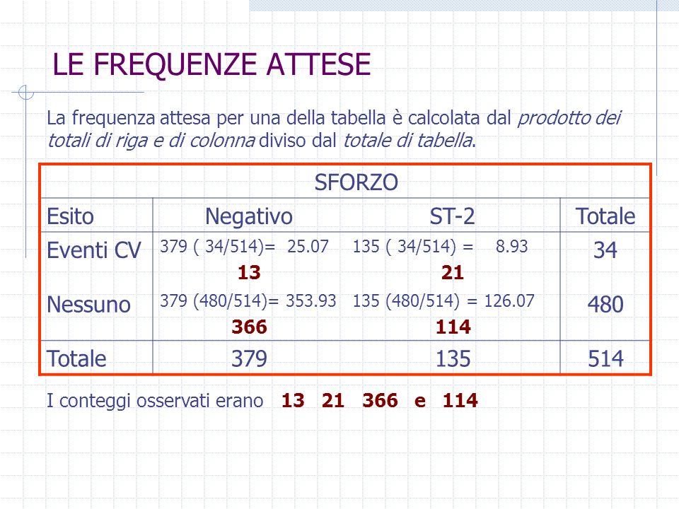 LE FREQUENZE ATTESE La frequenza attesa per una della tabella è calcolata dal prodotto dei totali di riga e di colonna diviso dal totale di tabella. S