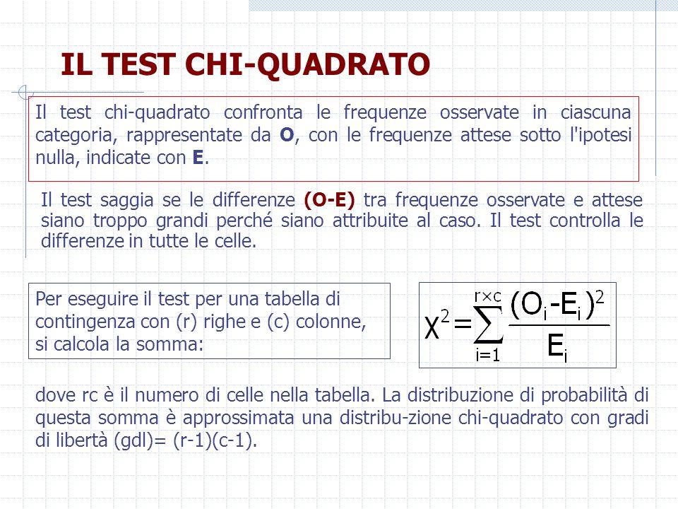 IL TEST CHI QUADRATO Il test chi quadrato confronta le frequenze osservate in ciascuna categoria, rappresentate da O, con le frequenze attese sotto l'
