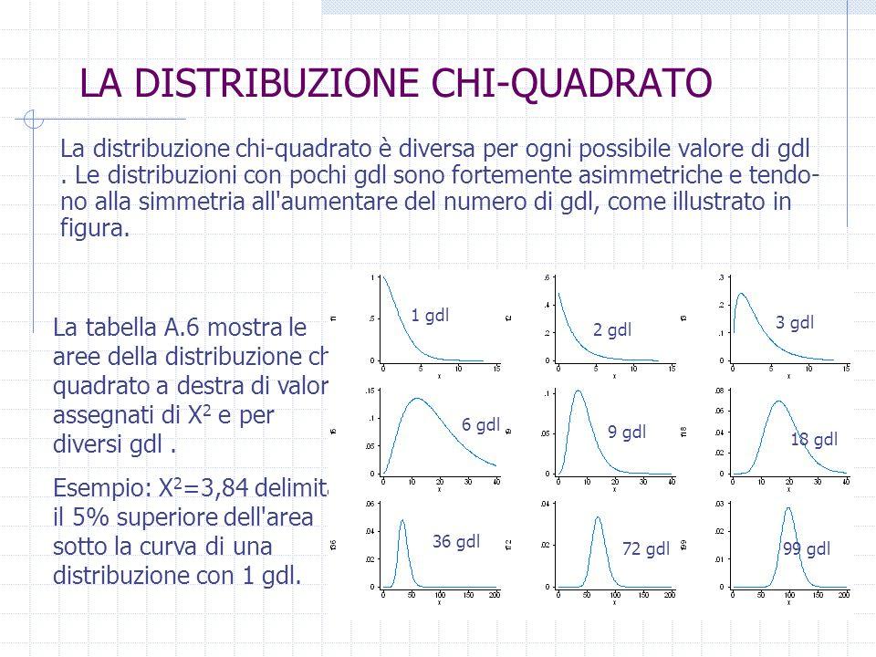 LA DISTRIBUZIONE CHI QUADRATO La distribuzione chi quadrato è diversa per ogni possibile valore di gdl. Le distribuzioni con pochi gdl sono fortemente
