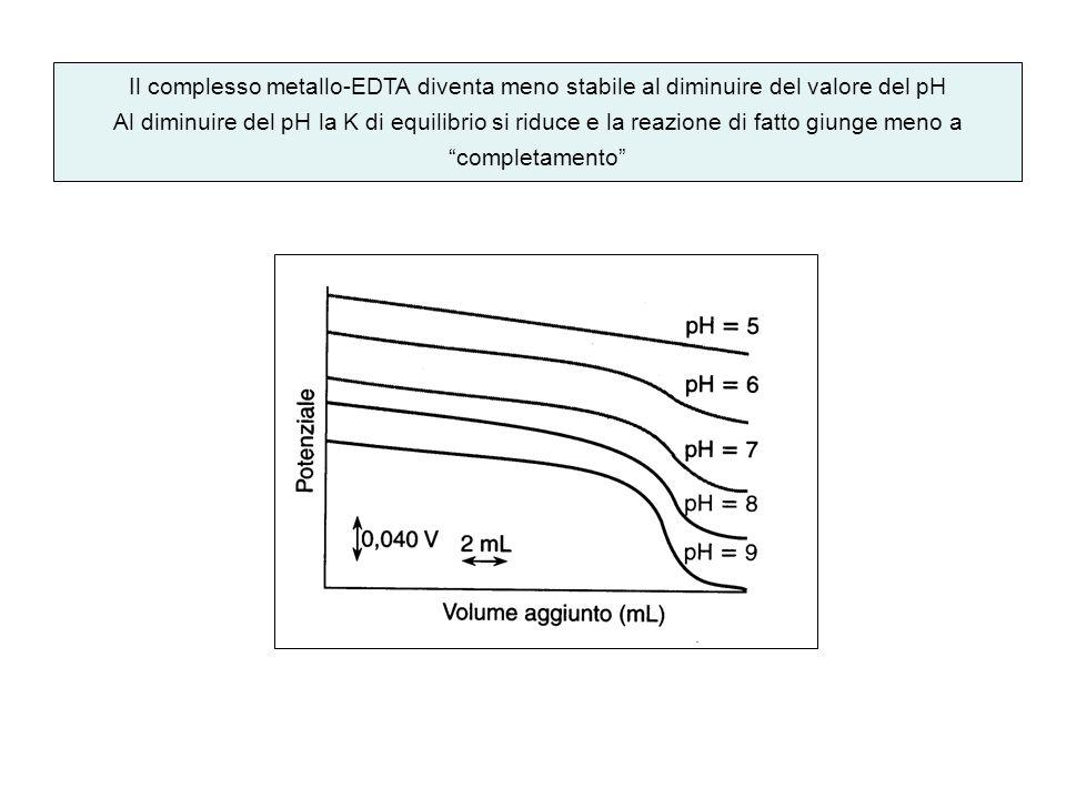 Il complesso metallo-EDTA diventa meno stabile al diminuire del valore del pH Al diminuire del pH la K di equilibrio si riduce e la reazione di fatto
