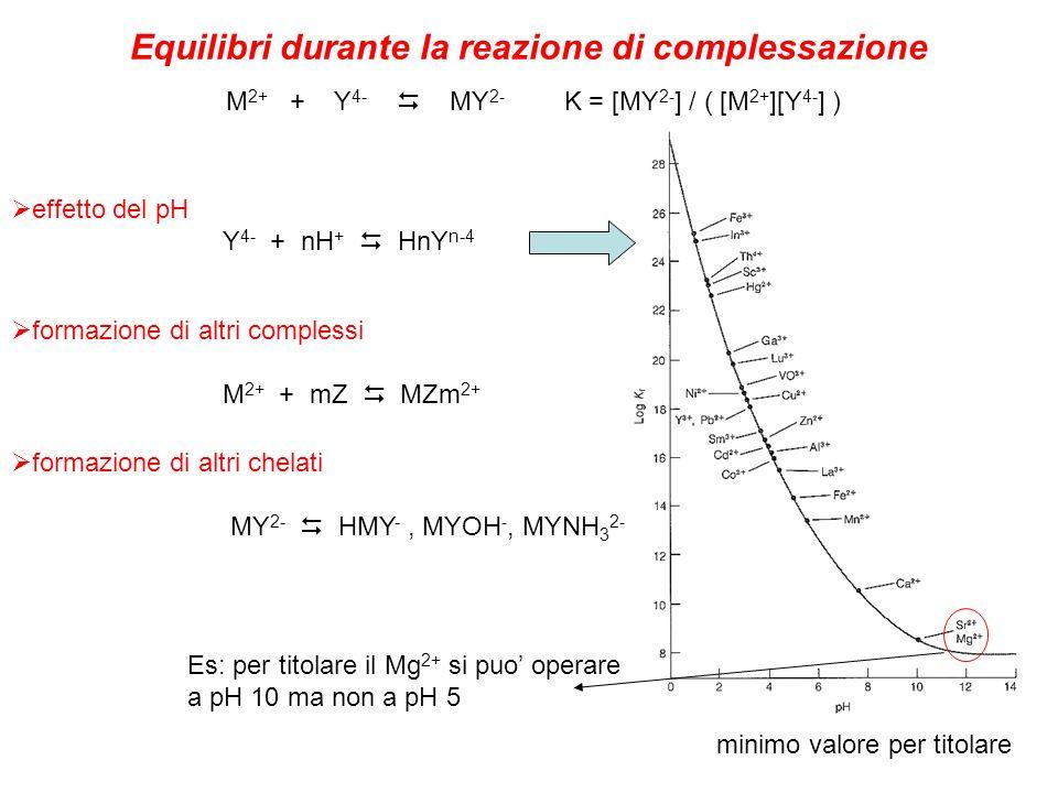 Equilibri durante la reazione di complessazione M 2+ + Y 4- MY 2- K = [MY 2- ] / ( [M 2+ ][Y 4- ] ) minimo valore per titolare effetto del pH Y 4- + n