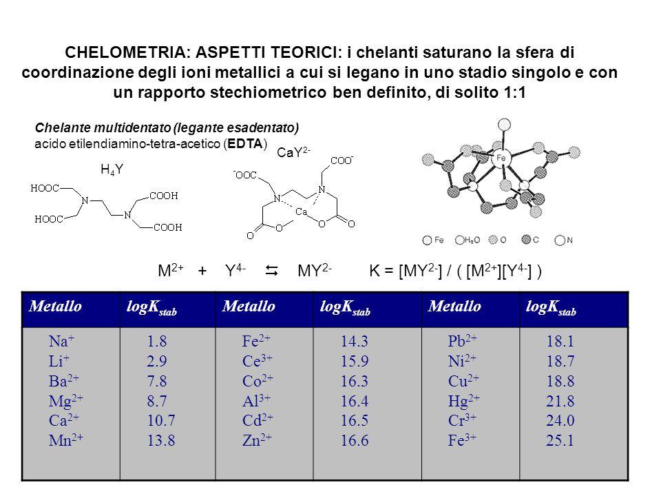 CHELOMETRIA: ASPETTI TEORICI: i chelanti saturano la sfera di coordinazione degli ioni metallici a cui si legano in uno stadio singolo e con un rappor