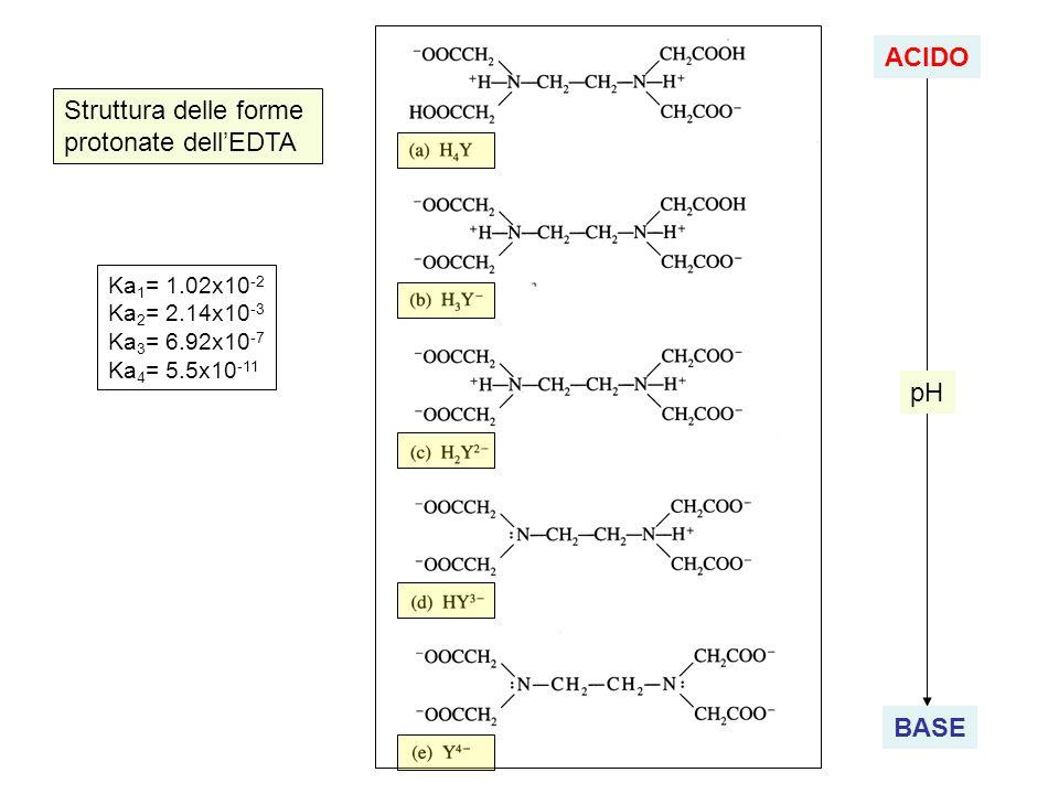 Equilibri durante la reazione di complessazione M 2+ + Y 4- MY 2- K = [MY 2- ] / ( [M 2+ ][Y 4- ] ) minimo valore per titolare effetto del pH Y 4- + nH + HnY n-4 formazione di altri complessi M 2+ + mZ MZm 2+ formazione di altri chelati MY 2- HMY -, MYOH -, MYNH 3 2- Es: per titolare il Mg 2+ si puo operare a pH 10 ma non a pH 5