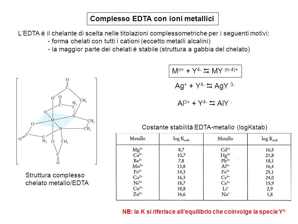 Determinazione del punto finale in chelometria La determinazione del punto finale viene di solito rivelata con indicatori metallo-cromici (formano chelati colorati già alla conc.