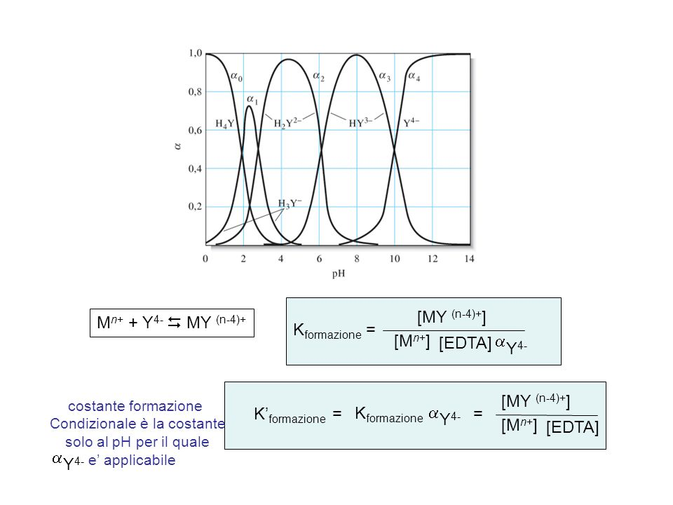 K formazione [MY (n-4)+ ] [M n+ ] = M n+ + Y 4- MY (n-4)+ [EDTA] Y 4- K formazione [MY (n-4)+ ] [M n+ ] = [EDTA] Y 4- costante formazione Condizionale