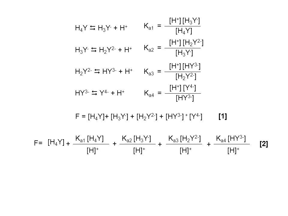 H 2 Y 2- HY 3- + H + HY 3- Y 4- + H + K a3 = [H + ] [H 2 Y 2- ] [HY 3- ] K a4 = [H + ] [HY 3- ] [Y 4- ] [HY 3- ] [H + ] K a4 [Y 4- ] = [H 2 Y 2- ] [H + ] K a3 [HY 3 - ] = = [H + ] 2 K a4 [Y 4- ] K a3 Esprimendo in funzione di [Y 4- ] e [H + ] F= + [H] + K a1 [H 4 Y] + [H] + K a2 [H 3 Y - ] + [H] + K a3 [H 2 Y 2- ] [H] + K a4 [HY 3- ] + H 3 Y - H 2 Y 2- + H + K a2 = [H + ] [H 3 Y -] [H 2 Y 2- ] [H3Y-][H3Y-] [H + ] K a2 [H 2 Y 2- ] = = [H + ] 3 K a4 [Y 4- ] K a3 K a2 H 4 Y H 3 Y - + H + K a1 = [H + ] [H4Y][H4Y] [H 3 Y - ] [H4Y][H4Y] = [H + ] K a1 [H 3 Y - ] = K a4 [H + ] 4 [Y 4- ] K a3 K a1 K a2 F= K a4 [H + ] 4 [Y 4- ] K a3 K a1 K a2 [H + ] 3 K a4 [Y 4- ] K a3 K a2 [H + ] 2 K a4 [Y 4- ] K a3 [H + ] K a4 [Y 4- ] + + ++ [2] [3] [4] [5] [6] [7]