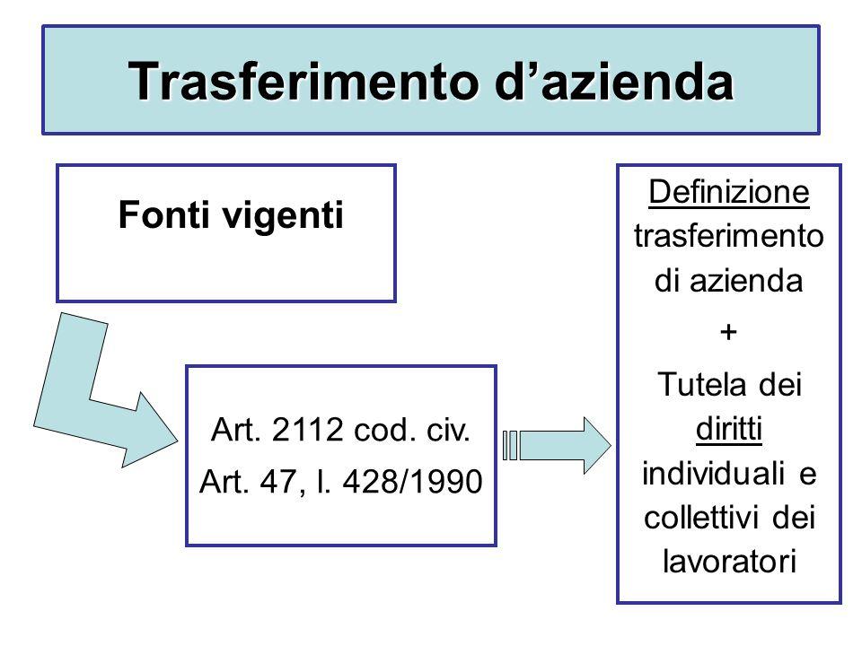 Trasferimento dazienda Fonti vigenti Art.2112 cod.