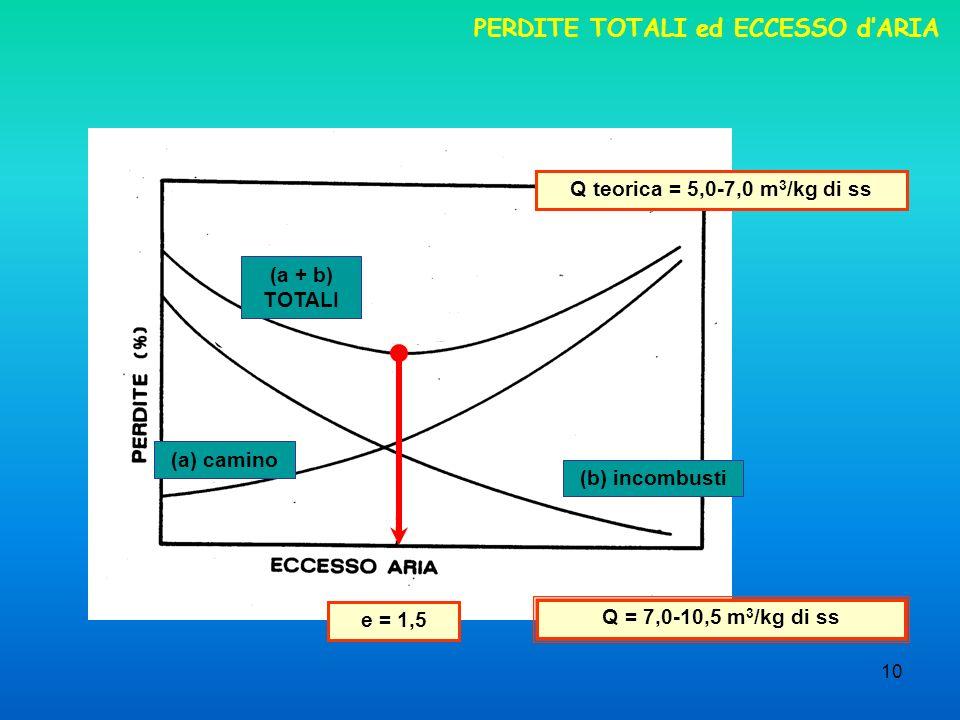 10 PERDITE TOTALI ed ECCESSO dARIA (b) incombusti (a) camino (a + b) TOTALI Q teorica = 5,0-7,0 m 3 /kg di ss e = 1,5 Q = 7,0-10,5 m 3 /kg di ss