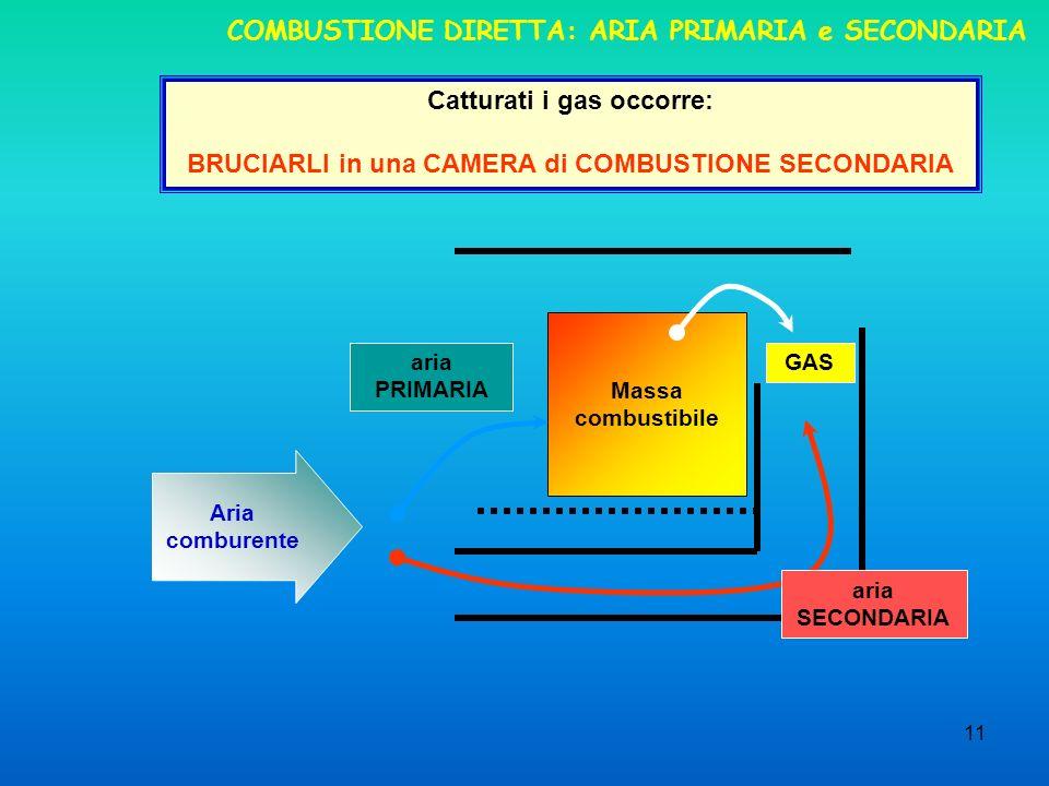 11 COMBUSTIONE DIRETTA: ARIA PRIMARIA e SECONDARIA Catturati i gas occorre: BRUCIARLI in una CAMERA di COMBUSTIONE SECONDARIA aria PRIMARIA Aria comburente Massa combustibile aria SECONDARIA GAS