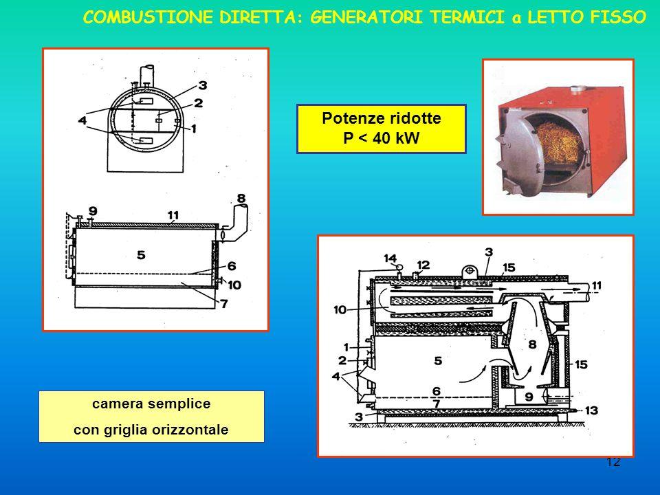 12 COMBUSTIONE DIRETTA: GENERATORI TERMICI a LETTO FISSO camera semplice con griglia orizzontale Potenze ridotte P < 40 kW