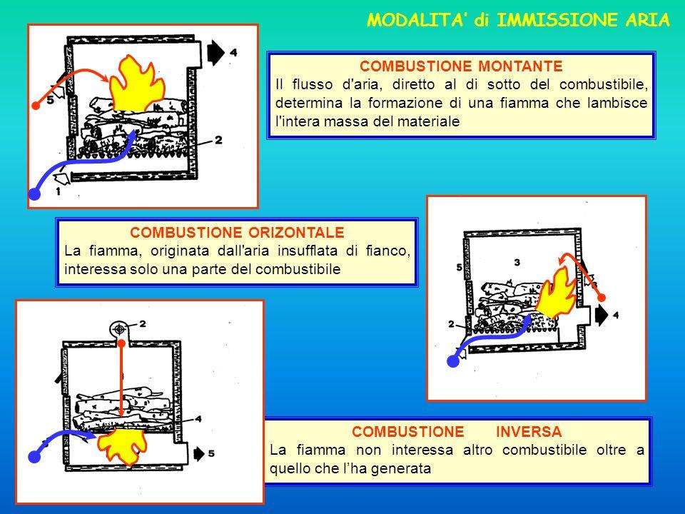 13 MODALITA di IMMISSIONE ARIA COMBUSTIONE MONTANTE Il flusso d aria, diretto al di sotto del combustibile, determina la formazione di una fiamma che lambisce l intera massa del materiale COMBUSTIONE ORIZONTALE La fiamma, originata dall aria insufflata di fianco, interessa solo una parte del combustibile COMBUSTIONE INVERSA La fiamma non interessa altro combustibile oltre a quello che lha generata
