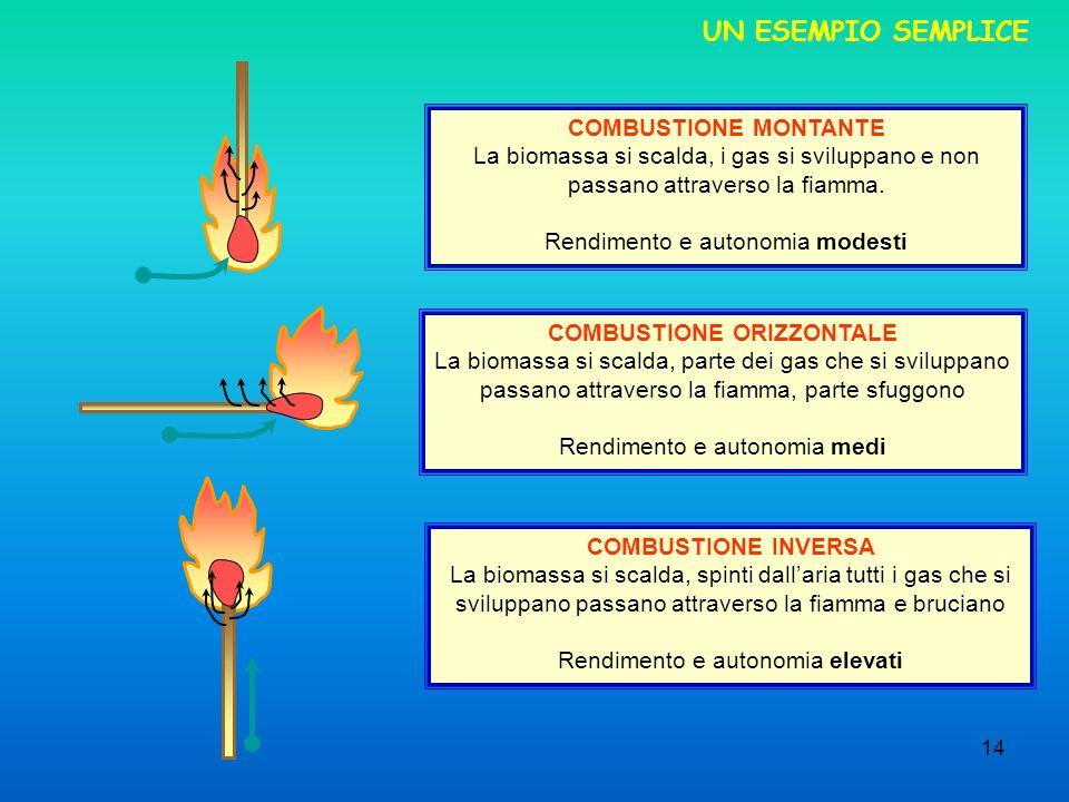14 UN ESEMPIO SEMPLICE COMBUSTIONE MONTANTE La biomassa si scalda, i gas si sviluppano e non passano attraverso la fiamma. Rendimento e autonomia mode