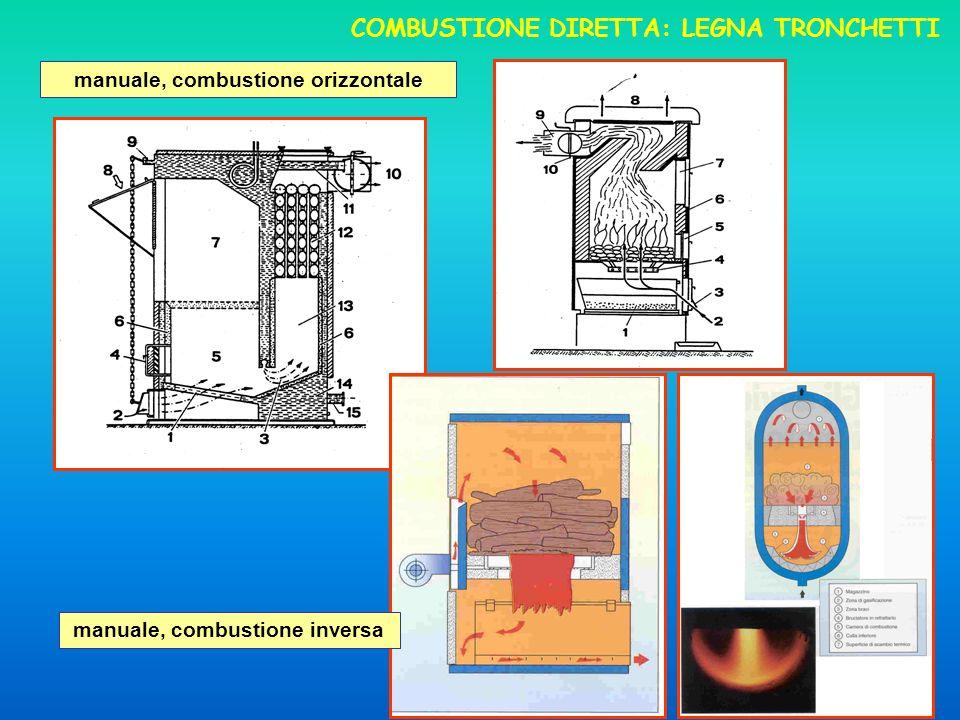 15 COMBUSTIONE DIRETTA: LEGNA TRONCHETTI manuale, combustione orizzontale manuale, combustione inversa