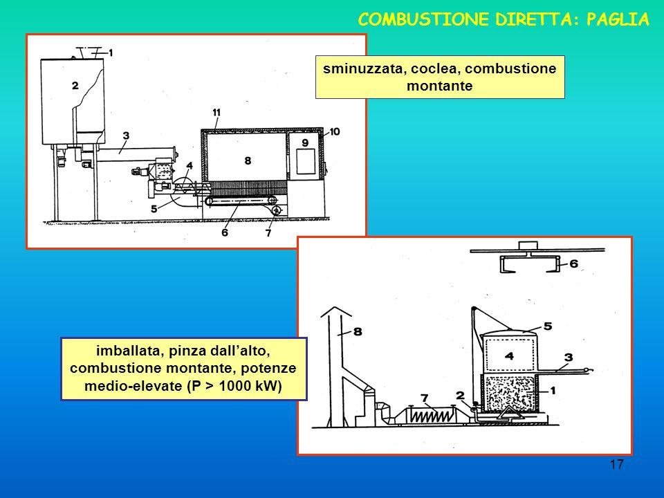 17 COMBUSTIONE DIRETTA: PAGLIA sminuzzata, coclea, combustione montante imballata, pinza dallalto, combustione montante, potenze medio-elevate (P > 10