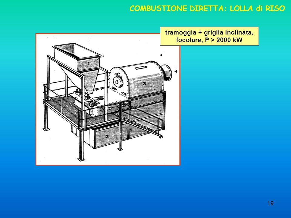 19 COMBUSTIONE DIRETTA: LOLLA di RISO tramoggia + griglia inclinata, focolare, P > 2000 kW