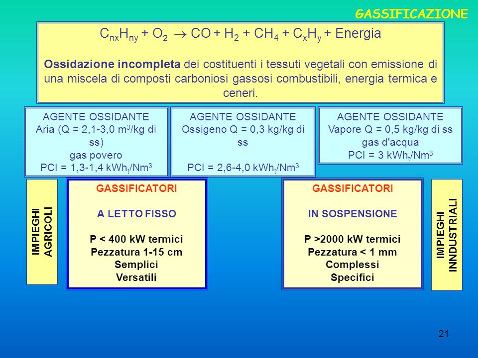 21 GASSIFICAZIONE C nx H ny + O 2 CO + H 2 + CH 4 + C x H y + Energia Ossidazione incompleta dei costituenti i tessuti vegetali con emissione di una m